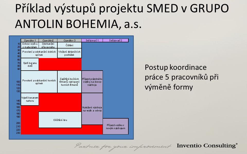 Příklad výstupů projektu SMED v GRUPO ANTOLIN BOHEMIA, a.s.