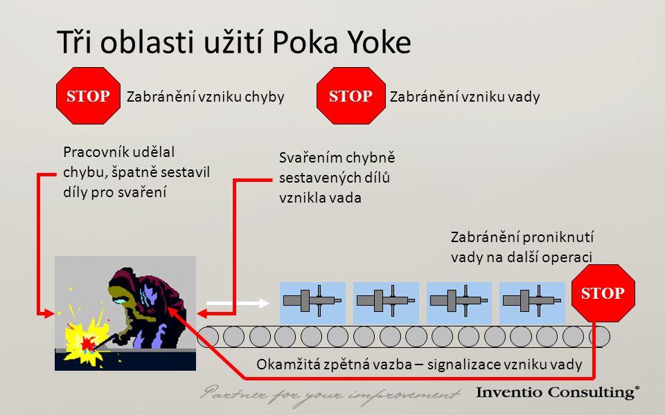 Tři oblasti užití Poka Yoke