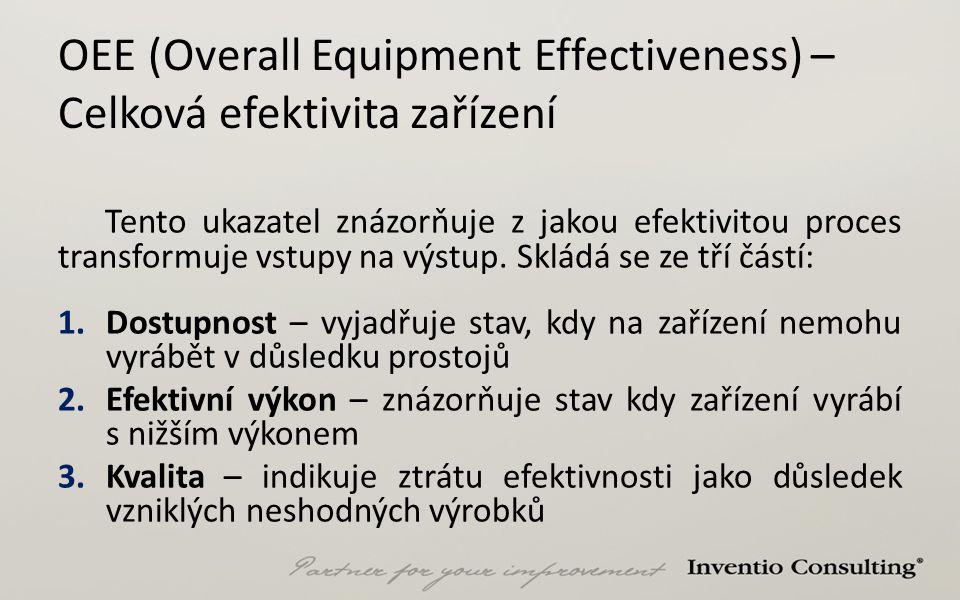 OEE (Overall Equipment Effectiveness) – Celková efektivita zařízení