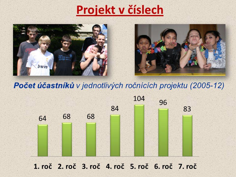 Počet účastníků v jednotlivých ročnících projektu (2005-12)