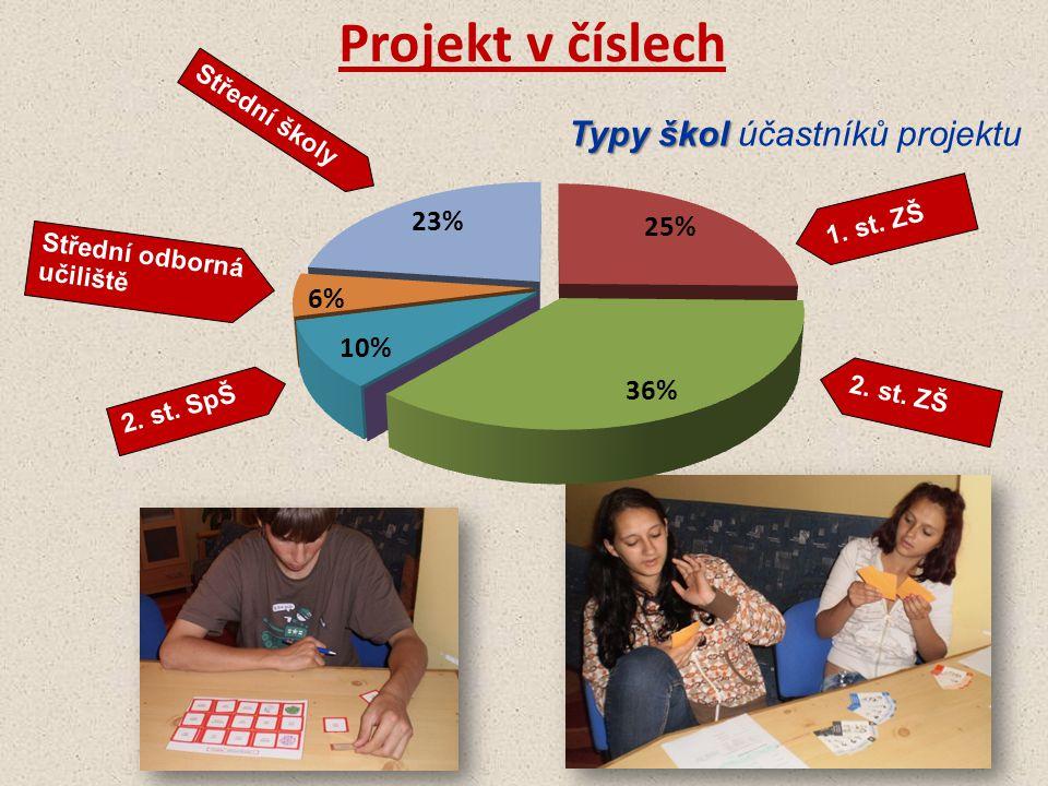 Projekt v číslech Typy škol účastníků projektu Střední školy 1. st. ZŠ