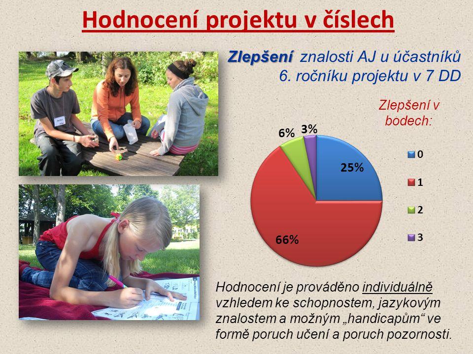 Hodnocení projektu v číslech