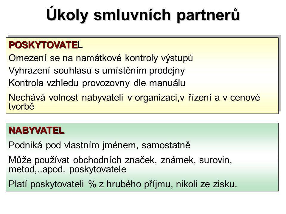 Úkoly smluvních partnerů