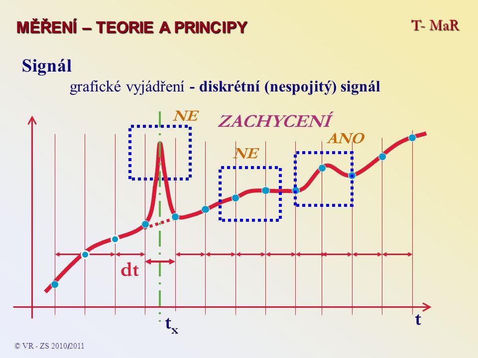 dt t tx Signál ZACHYCENÍ T- MaR MĚŘENÍ – TEORIE A PRINCIPY