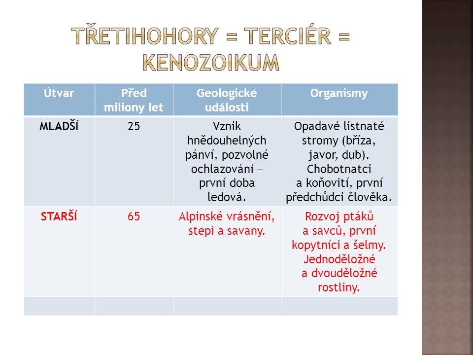 TŘETIhohory = TERCIÉR = KENozoikum