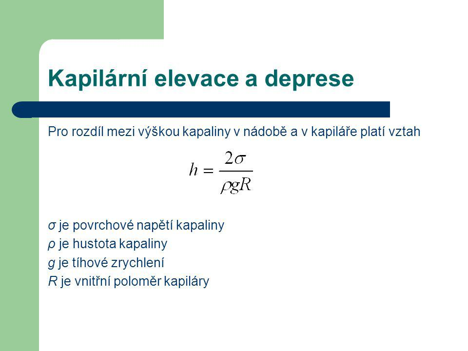 Kapilární elevace a deprese