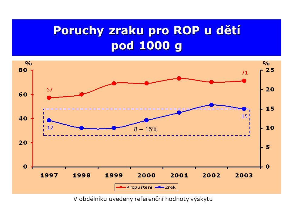 Poruchy zraku pro ROP u dětí pod 1000 g