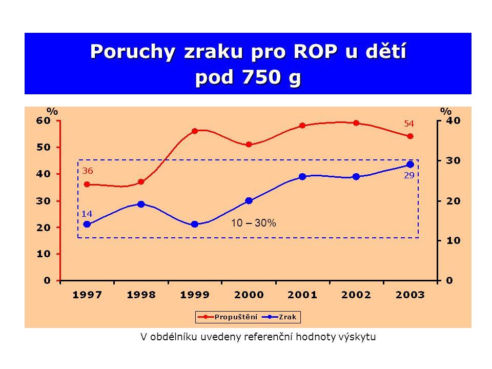 Poruchy zraku pro ROP u dětí pod 750 g