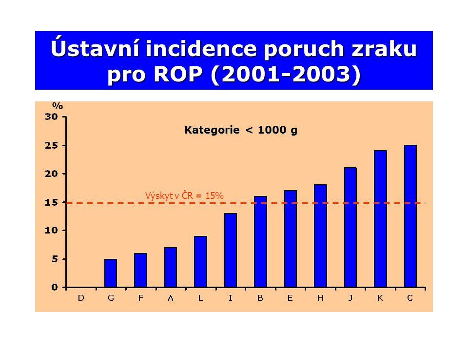 Ústavní incidence poruch zraku pro ROP (2001-2003)
