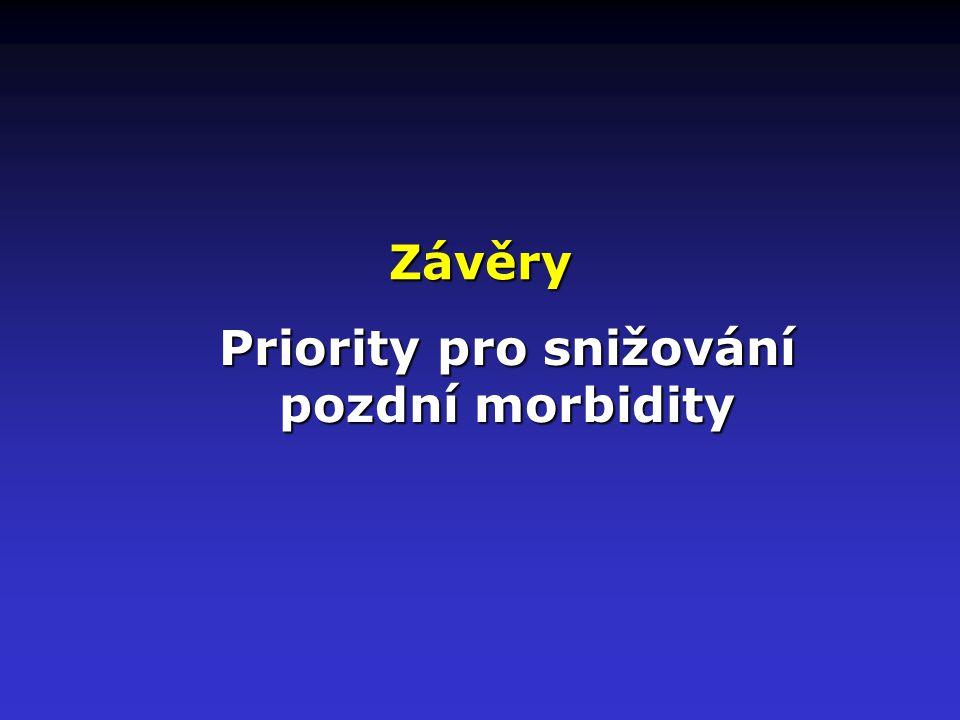 Priority pro snižování