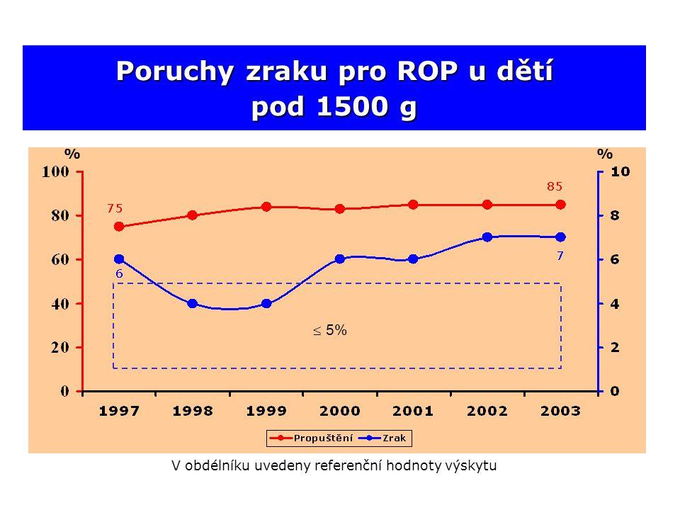 Poruchy zraku pro ROP u dětí pod 1500 g