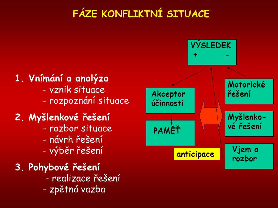 FÁZE KONFLIKTNÍ SITUACE