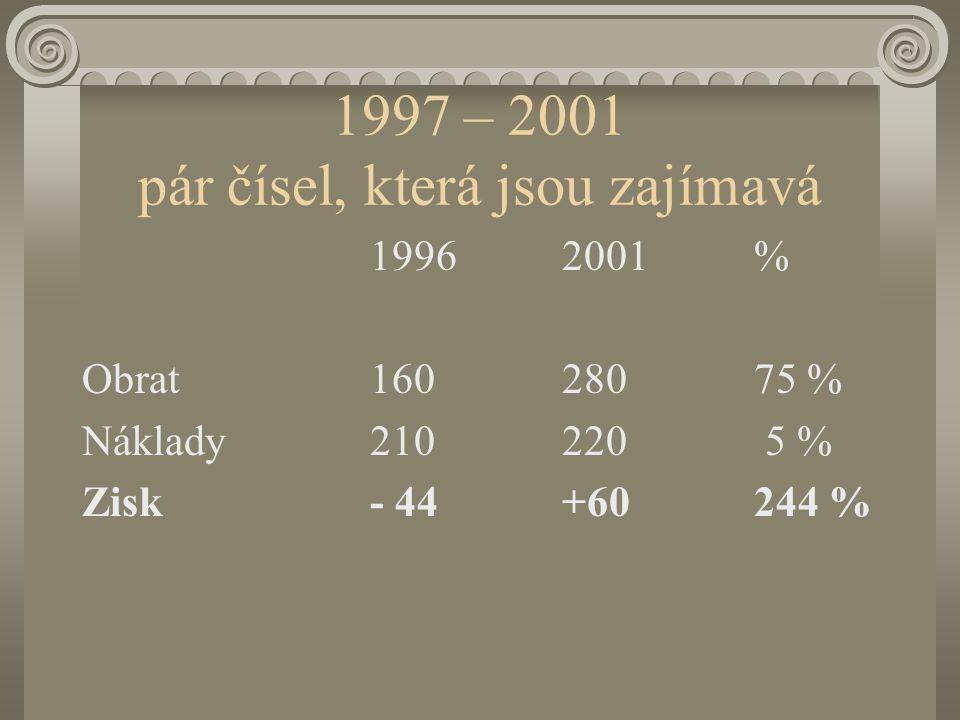 1997 – 2001 pár čísel, která jsou zajímavá