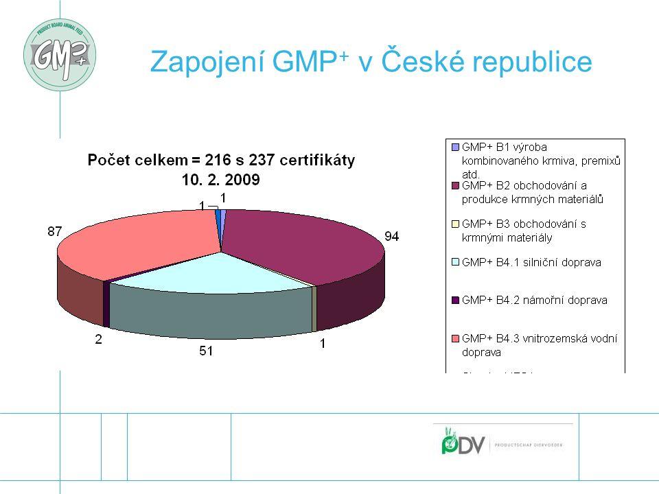 Zapojení GMP+ v České republice