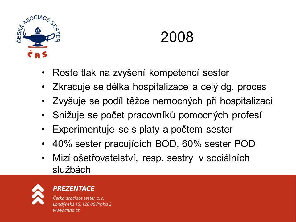 2008 Roste tlak na zvýšení kompetencí sester