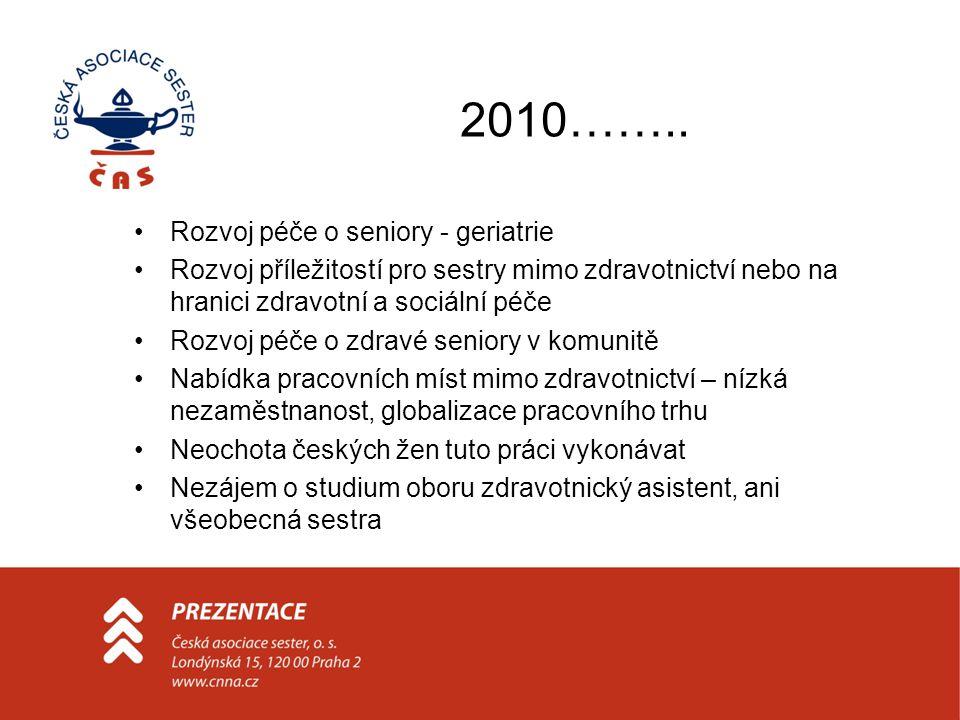 2010…….. Rozvoj péče o seniory - geriatrie