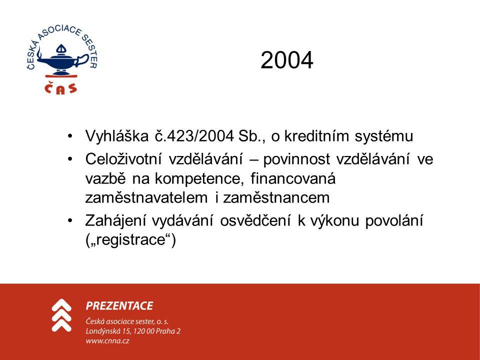 2004 Vyhláška č.423/2004 Sb., o kreditním systému