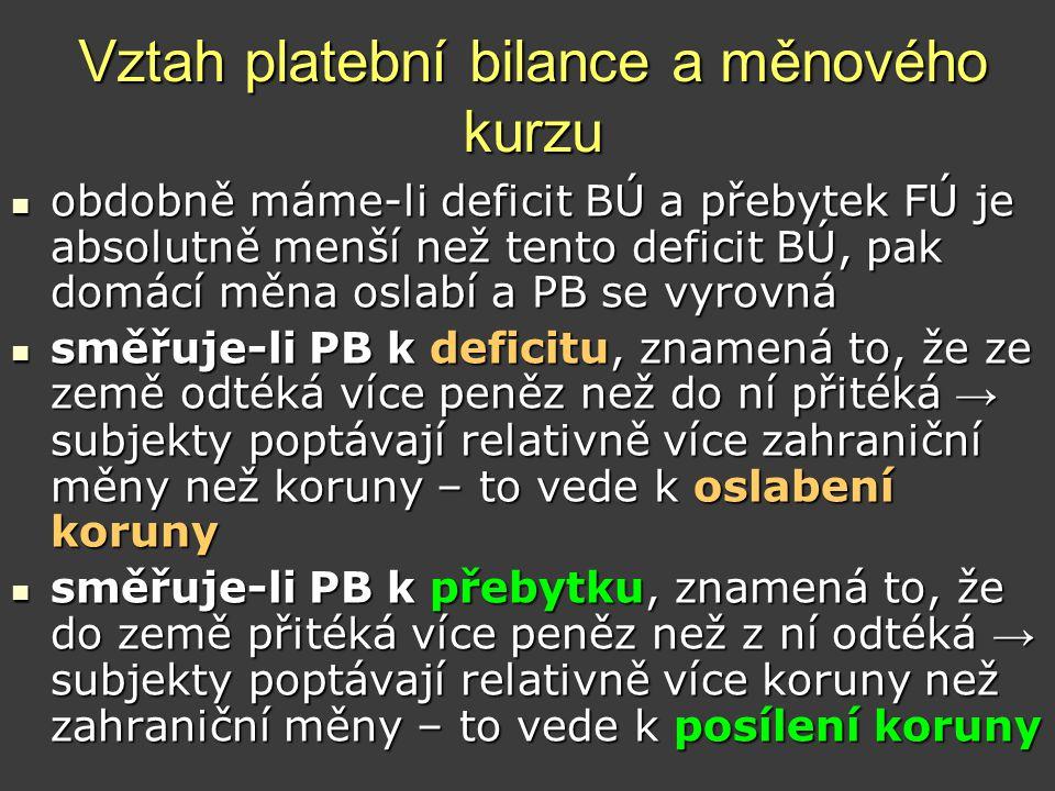 Vztah platební bilance a měnového kurzu