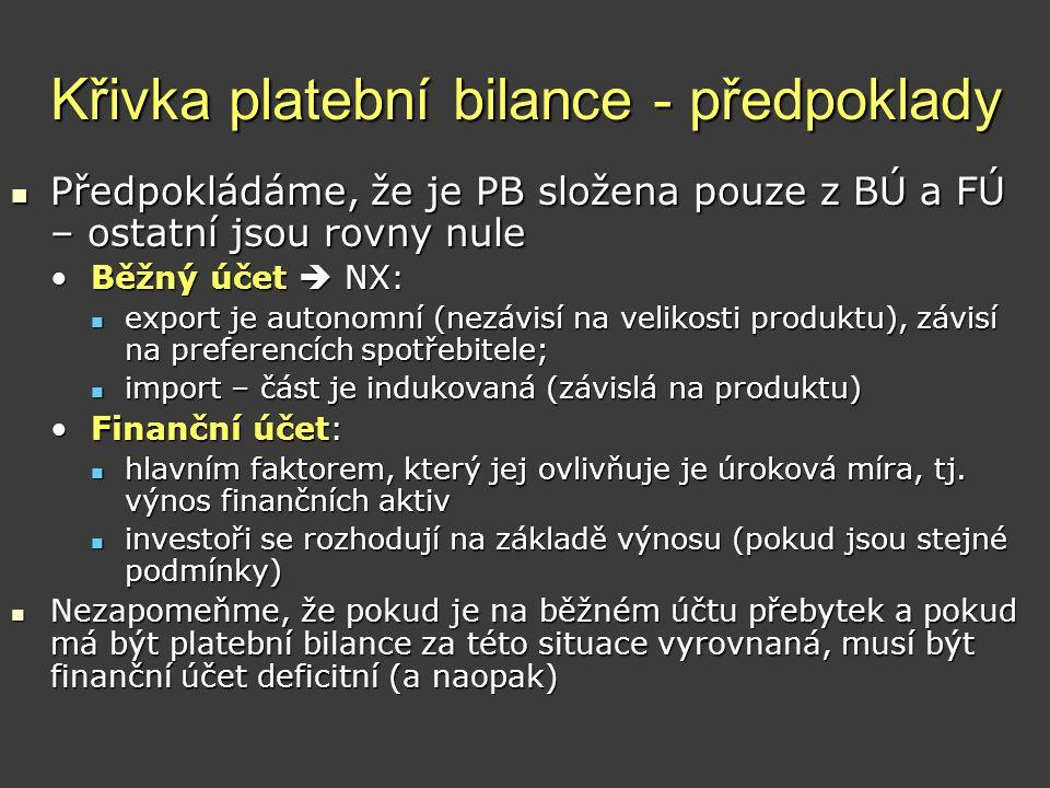Křivka platební bilance - předpoklady