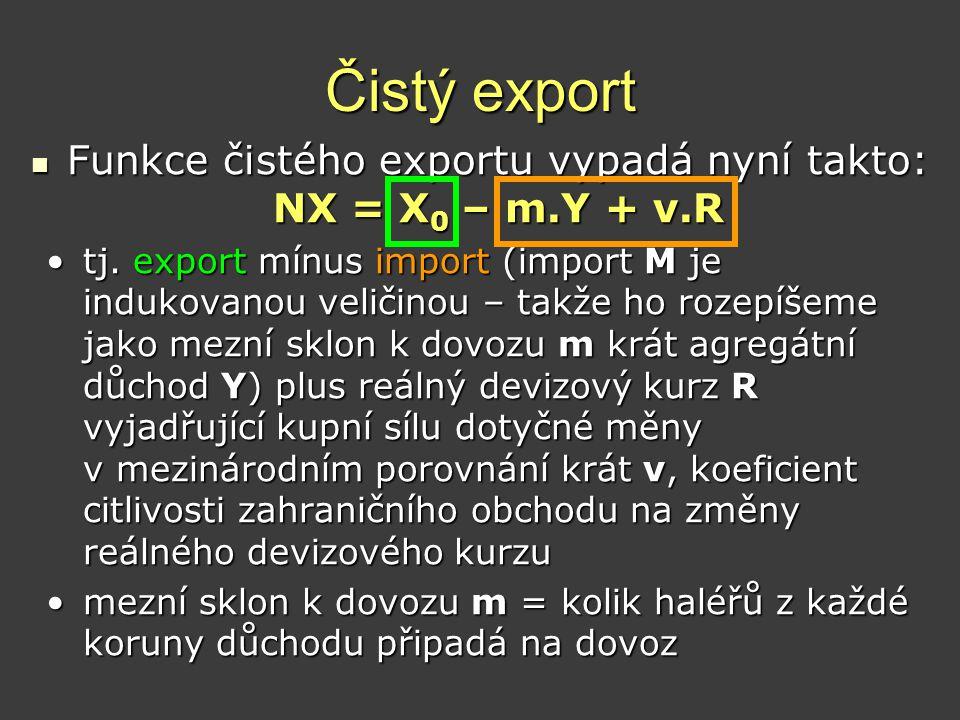 Funkce čistého exportu vypadá nyní takto: NX = X0 – m.Y + v.R