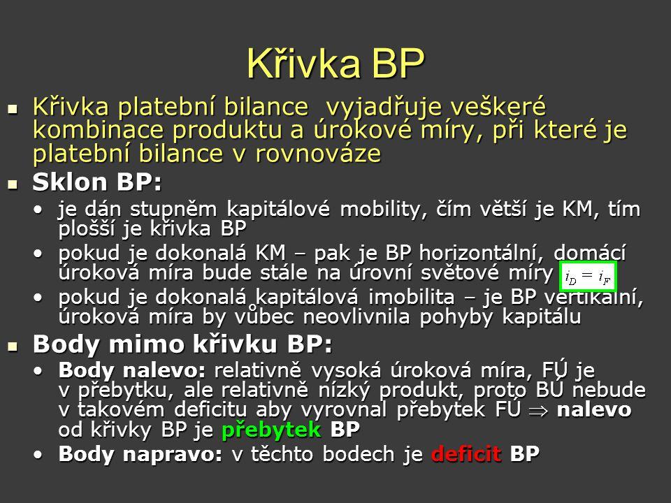 Křivka BP Křivka platební bilance vyjadřuje veškeré kombinace produktu a úrokové míry, při které je platební bilance v rovnováze.