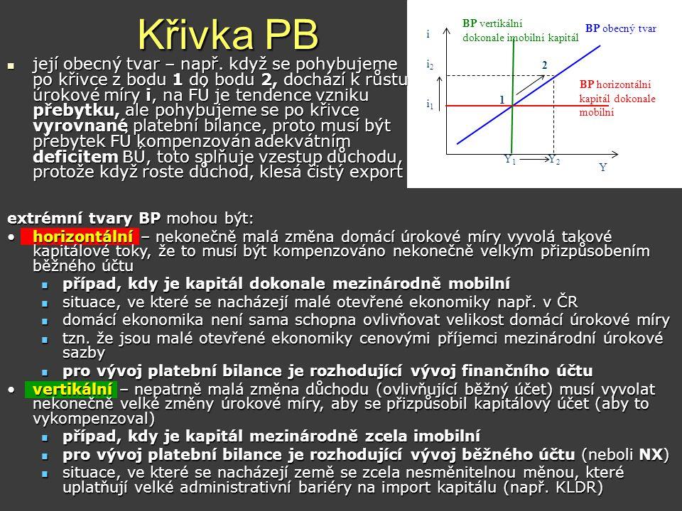 Křivka PB BP obecný tvar. BP horizontální. kapitál dokonale mobilní. i. Y. Y1. 1. 2. BP vertikální.