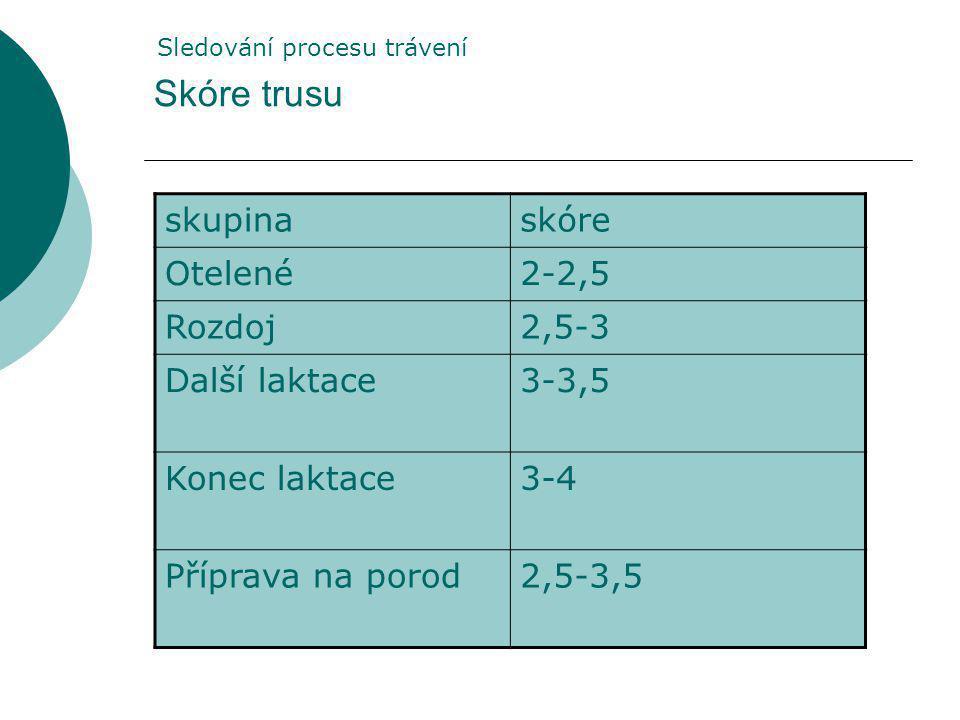 Skóre trusu skupina skóre Otelené 2-2,5 Rozdoj 2,5-3 Další laktace