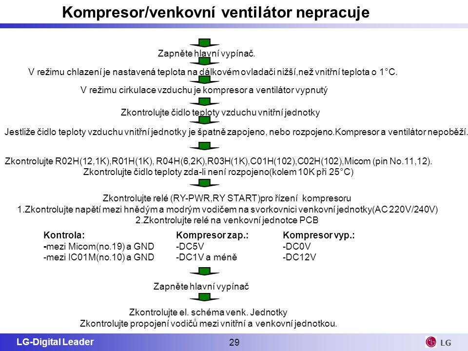Kompresor/venkovní ventilátor nepracuje