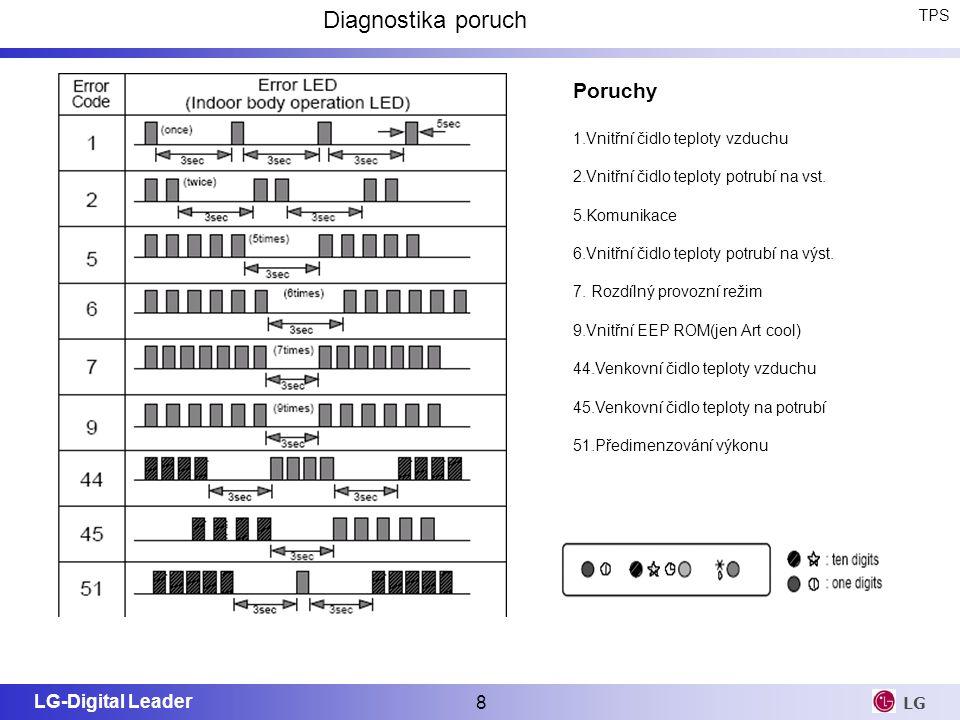 Diagnostika poruch Poruchy TPS 1.Vnitřní čidlo teploty vzduchu