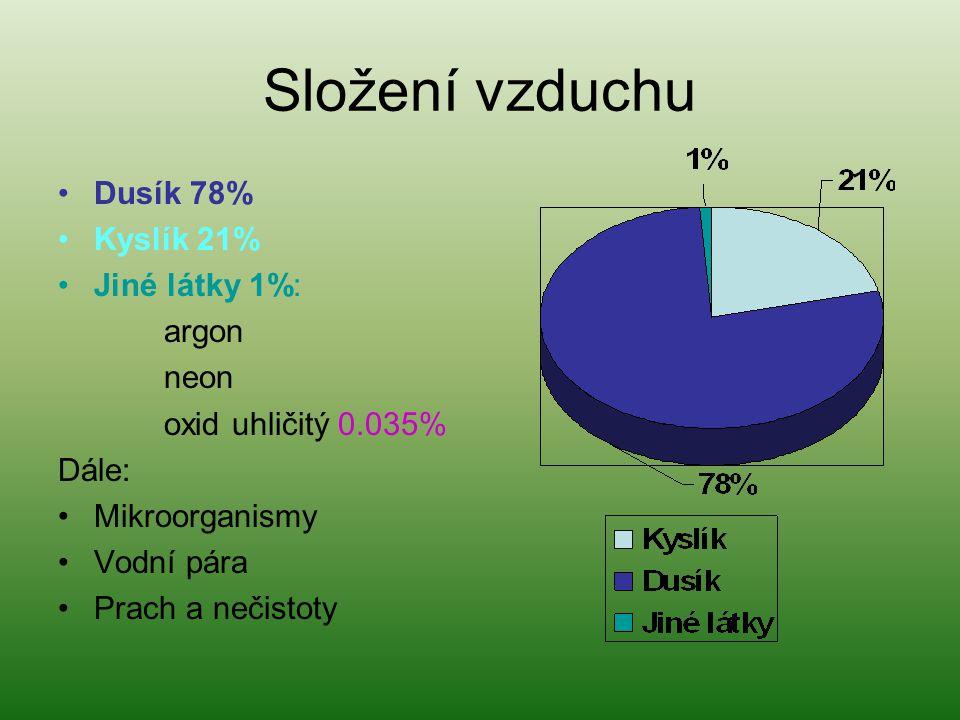 Složení vzduchu Dusík 78% Kyslík 21% Jiné látky 1%: argon neon