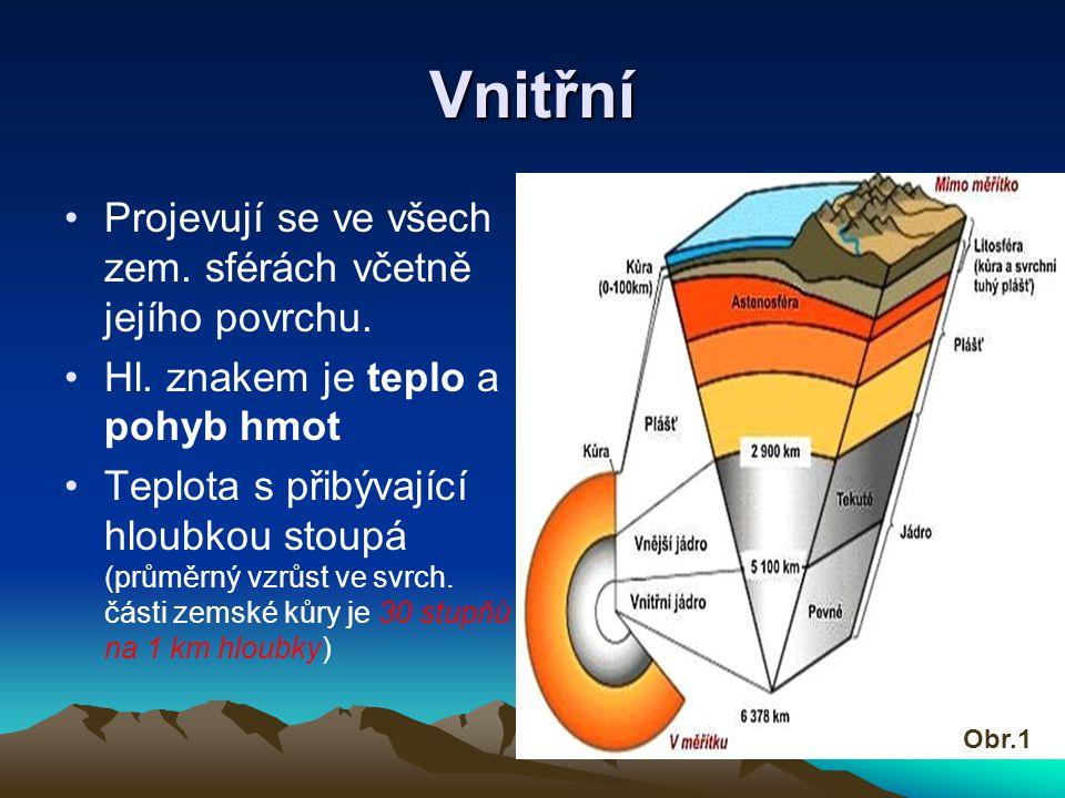 Vnitřní Projevují se ve všech zem. sférách včetně jejího povrchu.