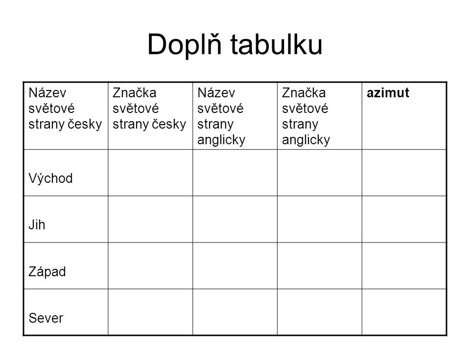 Doplň tabulku Název světové strany česky Značka světové strany česky
