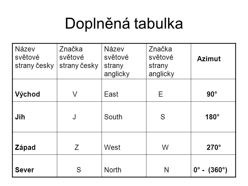 Doplněná tabulka Název světové strany česky