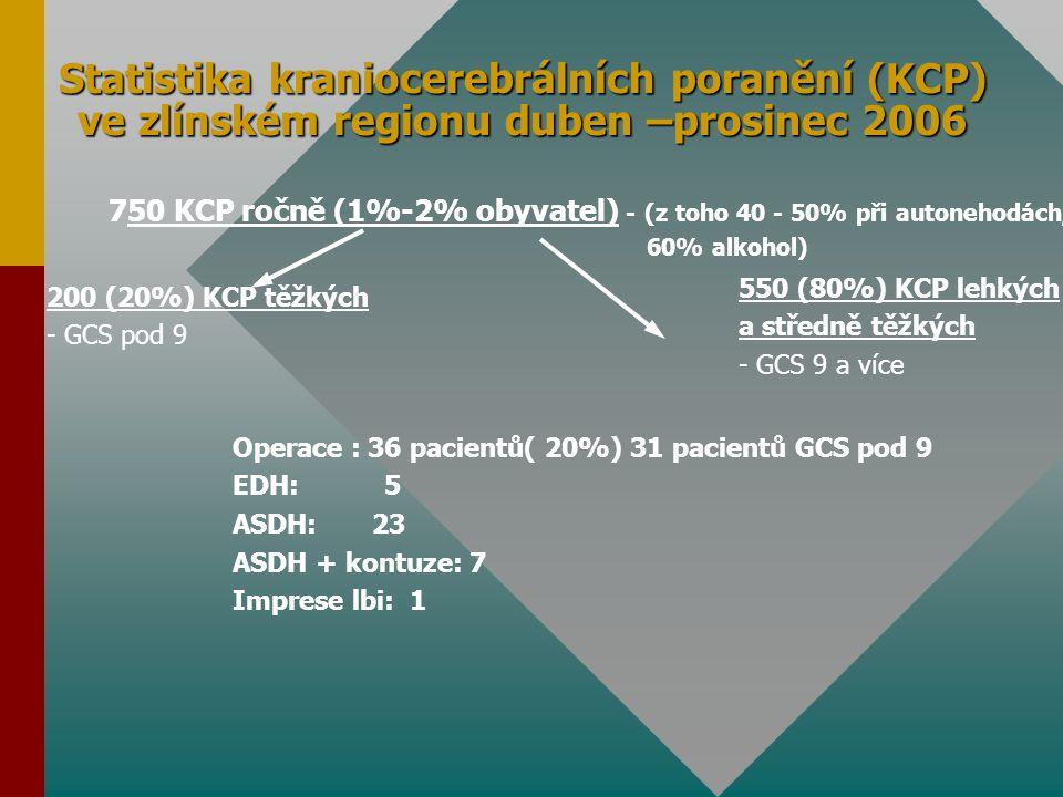 Statistika kraniocerebrálních poranění (KCP) ve zlínském regionu duben –prosinec 2006