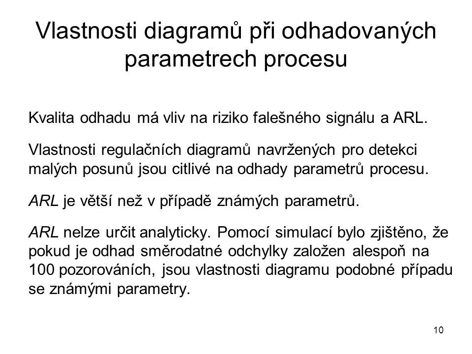 Vlastnosti diagramů při odhadovaných parametrech procesu