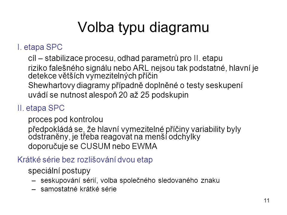 Volba typu diagramu I. etapa SPC. cíl – stabilizace procesu, odhad parametrů pro II. etapu.