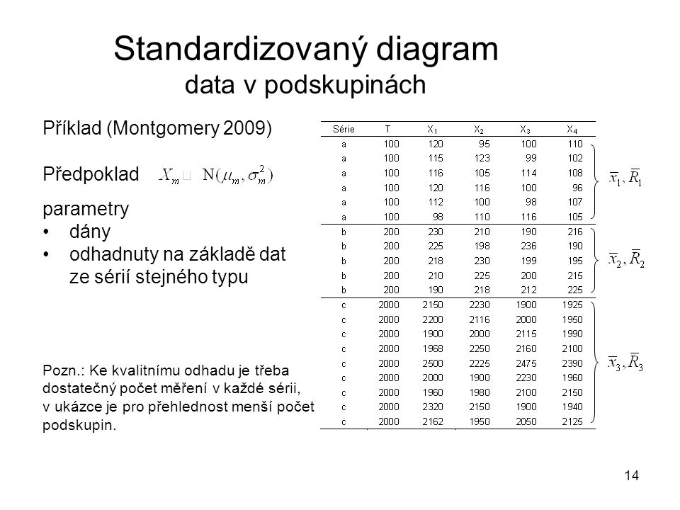 Standardizovaný diagram data v podskupinách