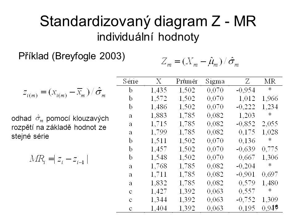 Standardizovaný diagram Z - MR individuální hodnoty