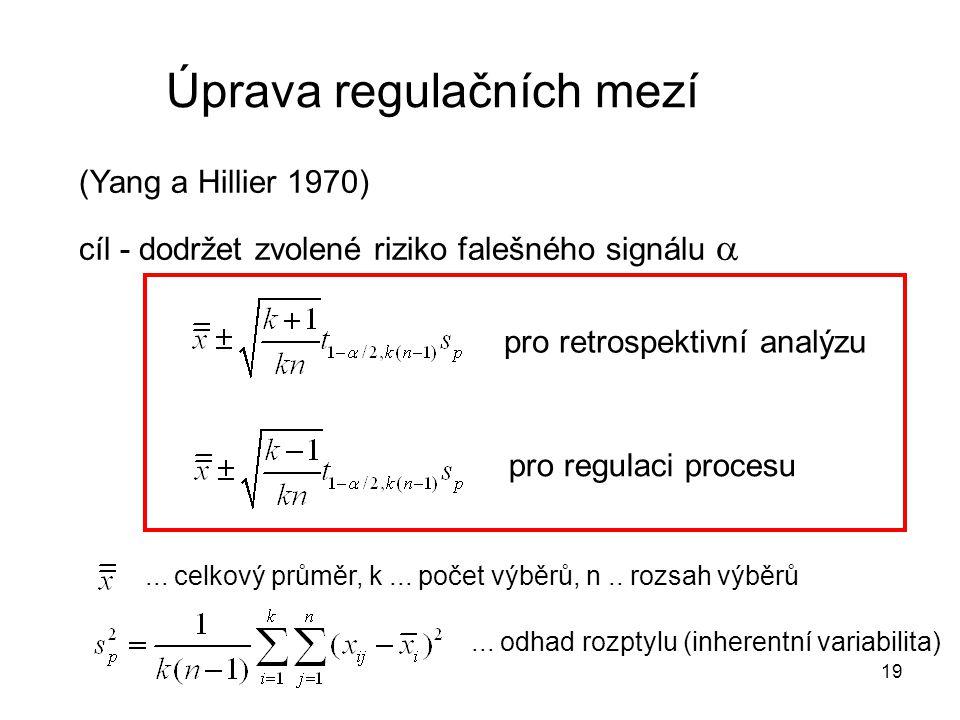 Úprava regulačních mezí