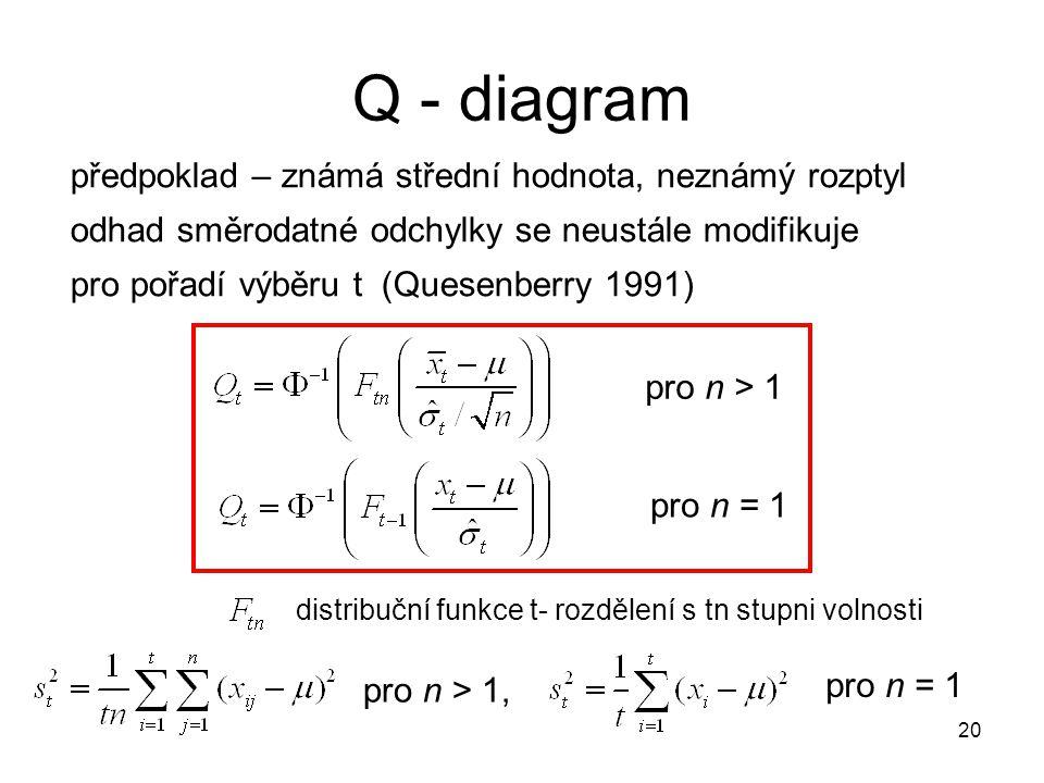 Q - diagram předpoklad – známá střední hodnota, neznámý rozptyl