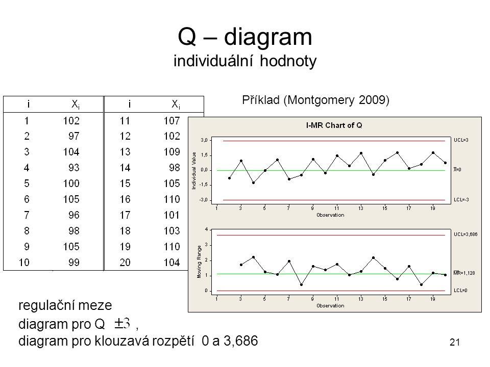 Q – diagram individuální hodnoty
