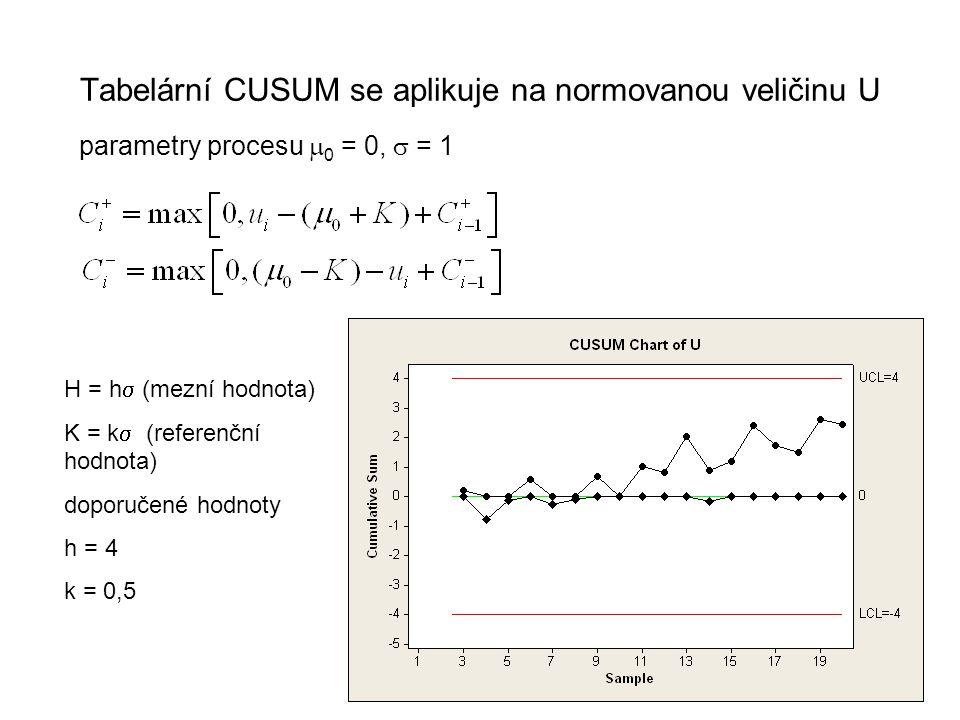 Tabelární CUSUM se aplikuje na normovanou veličinu U
