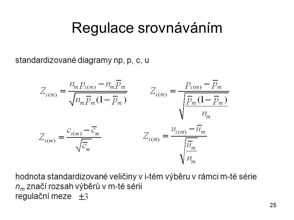 Regulace srovnáváním standardizované diagramy np, p, c, u