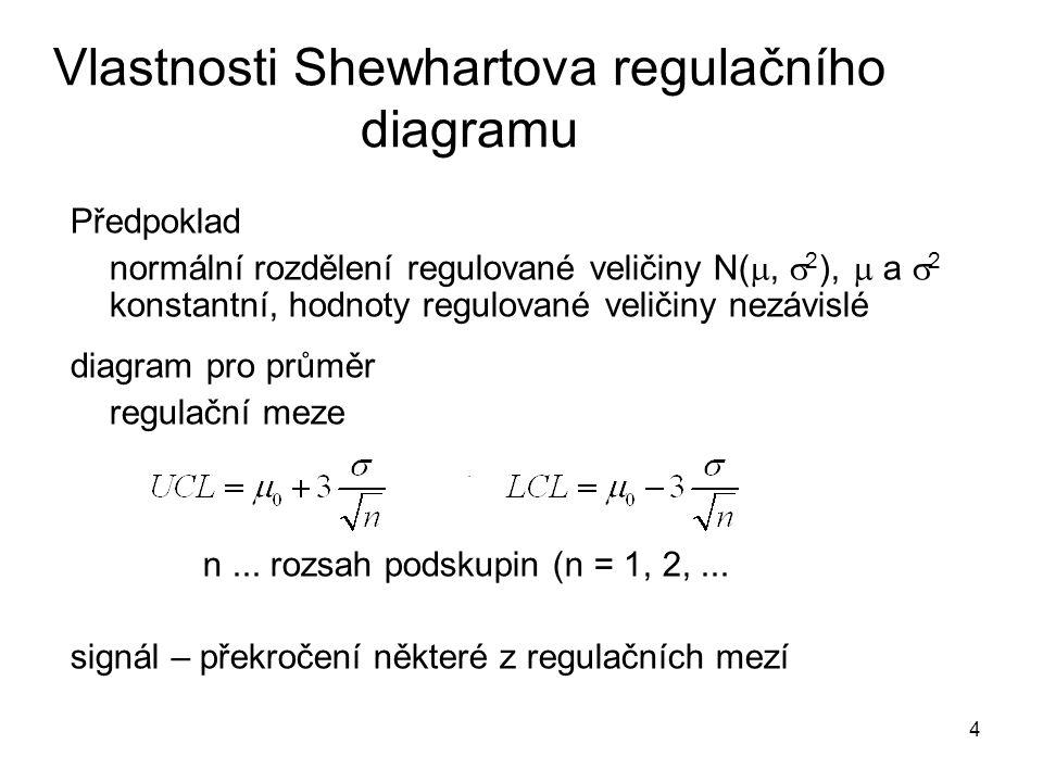 Vlastnosti Shewhartova regulačního diagramu