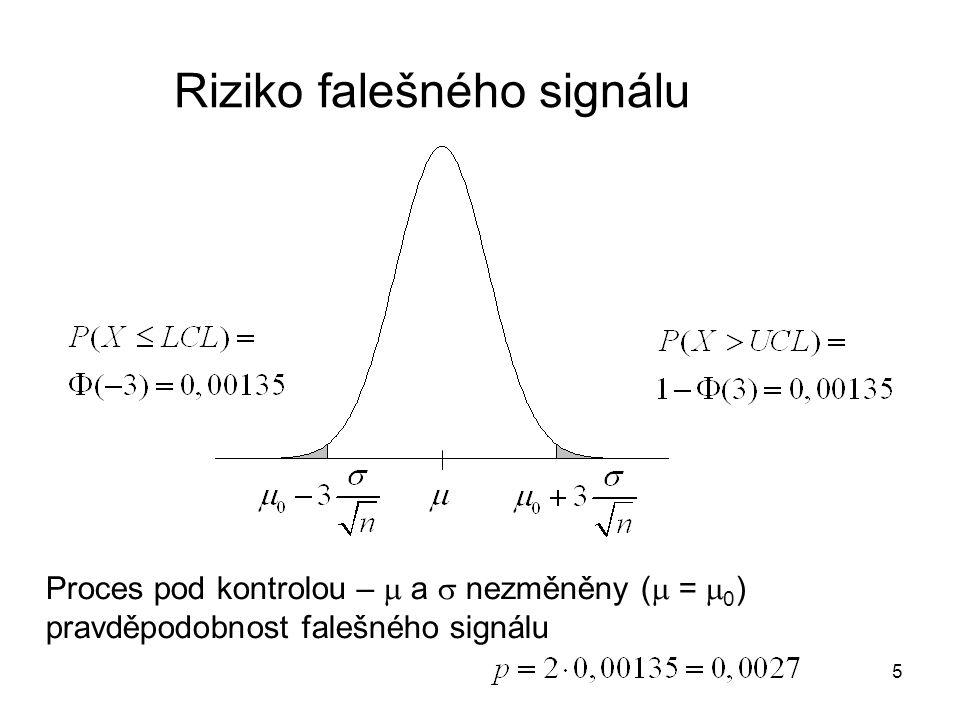 Riziko falešného signálu