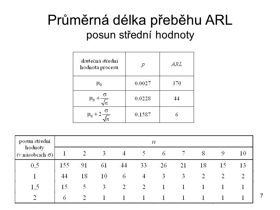 Průměrná délka přeběhu ARL posun střední hodnoty