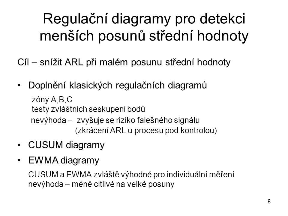Regulační diagramy pro detekci menších posunů střední hodnoty
