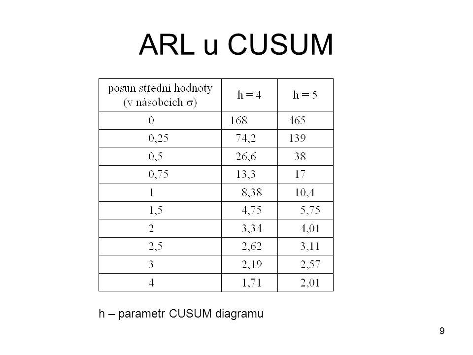 ARL u CUSUM h – parametr CUSUM diagramu