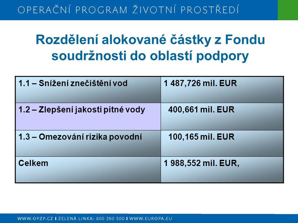 Rozdělení alokované částky z Fondu soudržnosti do oblastí podpory