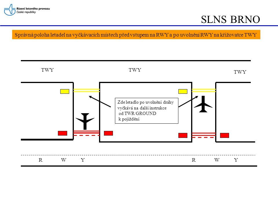SLNS BRNO Správná poloha letadel na vyčkávacích místech před vstupem na RWY a po uvolnění RWY na křižovatce TWY.